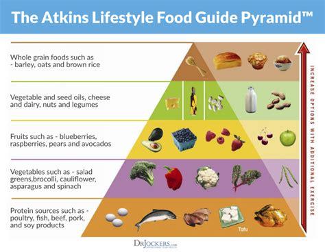 ketogenic diet  atkins diet