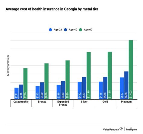 Get budget auto insurance reviews, ratings, business hours, phone numbers, and directions. Best Cheap Health Insurance in Georgia 2021 - ValuePenguin