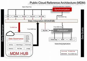 Cloud Mdm  U2013 Reference Architecture For Public Cloud