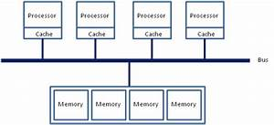 Optimizing Applications For Numa