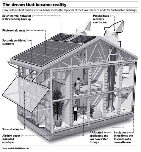 green homes plans your house can be environmentally friendly pros and cons of biomass energy