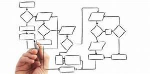 Ejemplo De Un Diagrama De Flujo De Un Proceso Productivo
