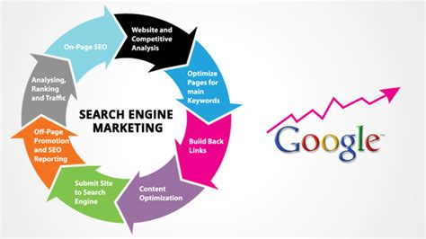 Search Engine Specialist by Awesome Place To Work Sysfore Technologies