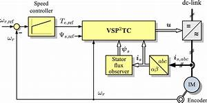 Block Diagram Of The Variable Switching Point Predictive