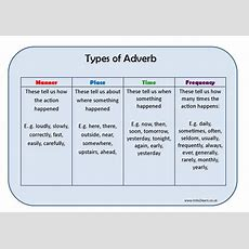 Types Of Adverb Learning Mat By Erictviking  Teaching Resources Tes
