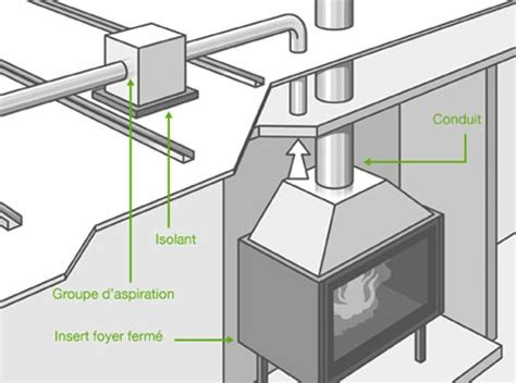 groupe d aspiration cuisine comment installer un réseau de distribution d air chaud