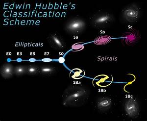 The Hubble Tuning Fork