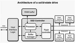 Ssd And Storage Engines  Database Storage Engines With Non