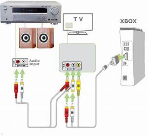 How To Hookup Xbox 360  Hdtv  Satellite  Blu