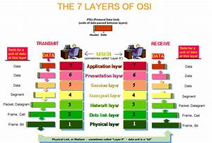 The Packet Creation Process In Osi Model