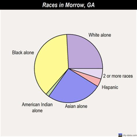 this is it morrow ga morrow georgia ga 30260 profile population maps real estate averages homes statistics