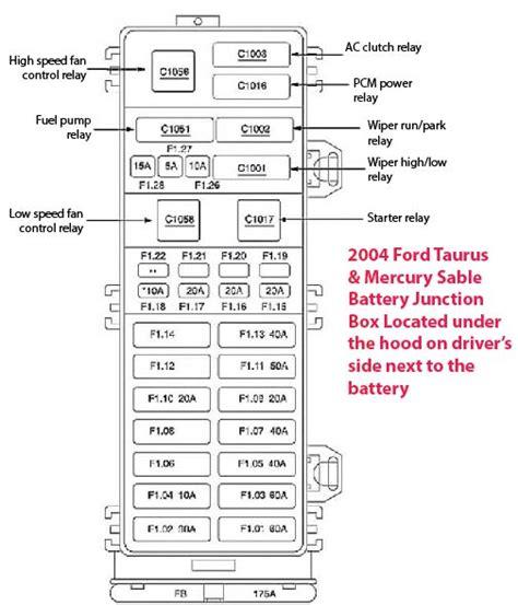 02 Ford Tauru Se Starter Relay Wiring Diagram by 2004 Taurus Fuse Box Ricks Free Auto Repair Advice