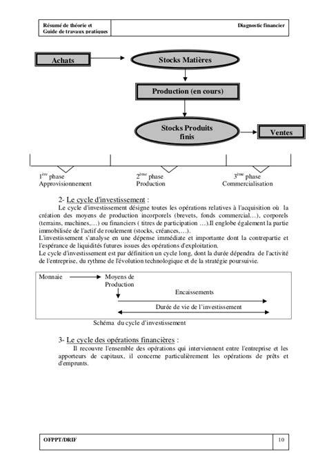 r 233 sum 233 de th 233 orie et diagnostic financier et guide de