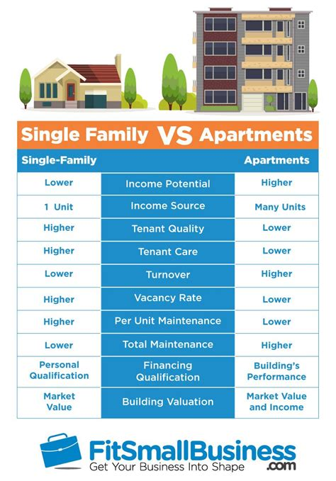 buy  apartment complex   steps