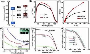Recent Advances In Quantum Dot