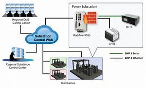 Secure Substation Automation