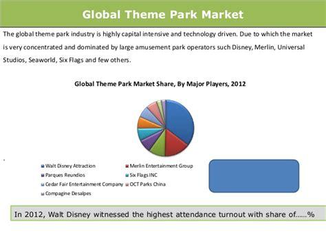 Global Theme Park Market: Trends & Opportunities (2014-19 ...