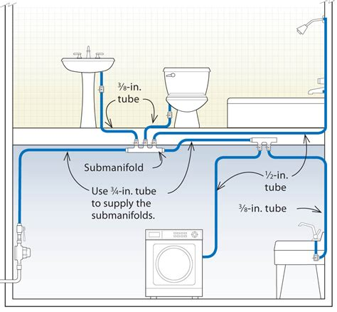 how to install pex pipe under sink three designs for pex plumbing systems fine homebuilding