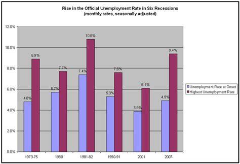 usa statistics bureau unemployment rate now 16 4 democratic