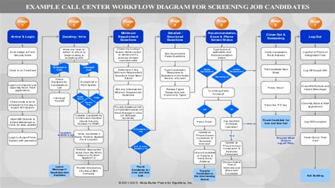 Example Call Center Work/Information Flow Diagram