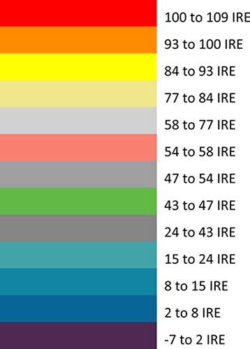 A2 False Color Monitor Scale ATOMOS