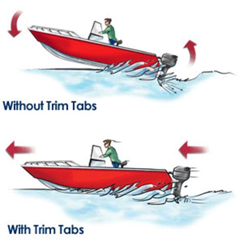 Speed Boat Trim Tabs by Why Do I Need Trim Tabs Marine