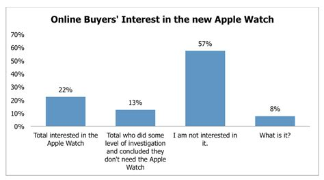 consumer interest in apple s bizrate finds interest in apple among buyers