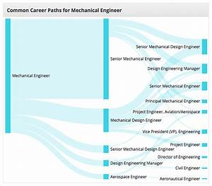 New Research Center Homepage  Career Path Charts And Some