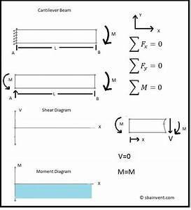 Shear And Moment Diagrams