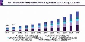 Lithium Ion Battery Market Size & Share | Industry Report ...