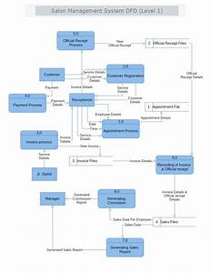 Salon Management System Data Flow Diagram Level 1