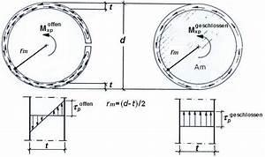 Torsion Berechnen : tangentialspannung automobil bau auto systeme ~ Themetempest.com Abrechnung
