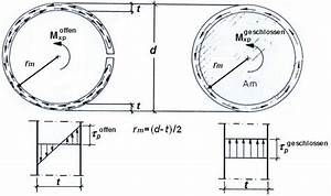 Querschnitt Berechnen : tangentialspannung automobil bau auto systeme ~ Themetempest.com Abrechnung