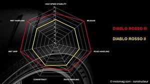 Diablo Rosso 2 : kawa forever news de pneumatiques ~ Kayakingforconservation.com Haus und Dekorationen