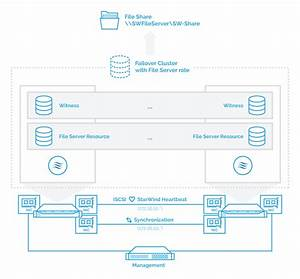 Starwind Vsan Configuring Ha Shared Storage For Scale