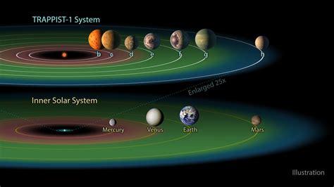 habitable zone   trappist  system esahubble