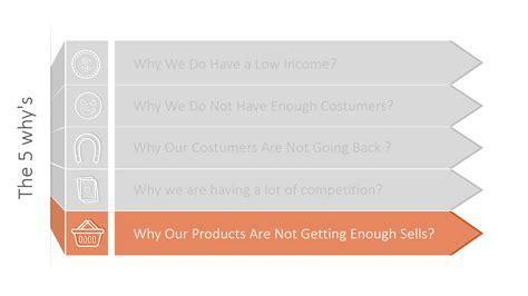 whys powerpoint template slidemodel