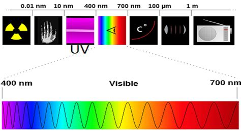 Light Wave Definition by What Is Uv Radiation Definition Types Effects