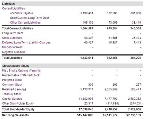 Understanding Accounting Basics (ALOE and Balance Sheets