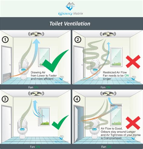 stopping bathroom mould