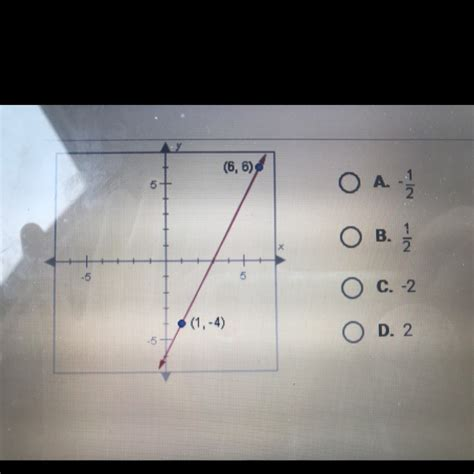 What is the slope of the line shown below - Brainly.com