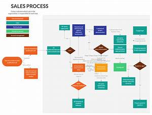 Sales Lead Qualification Process Flowchart In 2020