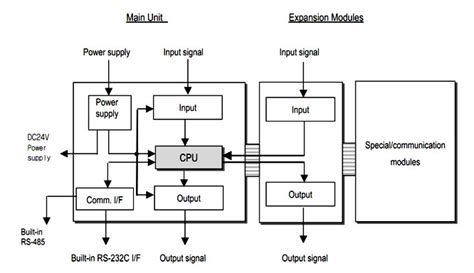 instrumentation devices and systems ii