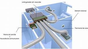 Climatisation Gainable Daikin Pour 100m2 : concept bbc de syst mes de zones ~ Premium-room.com Idées de Décoration