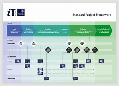 Project Management Methodology Services Visualisations Oxford Provides