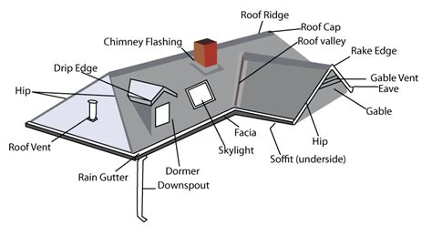Flat Roof Part Diagram by House Roof Parts Diagram Homes Wow Image Results