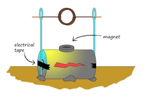 Simple Ac Motor by Electromagnet And Dc Motor Kit Stem