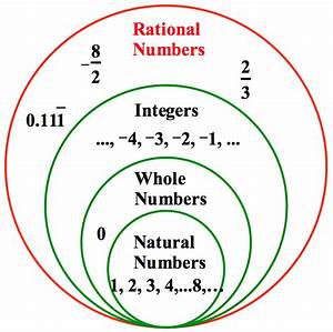 What Are Rational Numbers Pictures to Pin on Pinterest ...