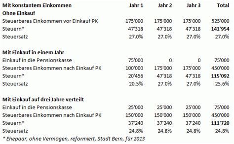lll pensionskasseneinkauf  die pensionskasse einkaufen