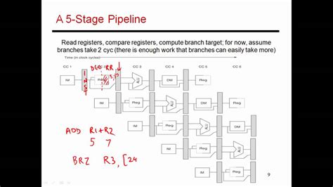 Cs6810  Lecture 6 Computer Architecture Lectures On